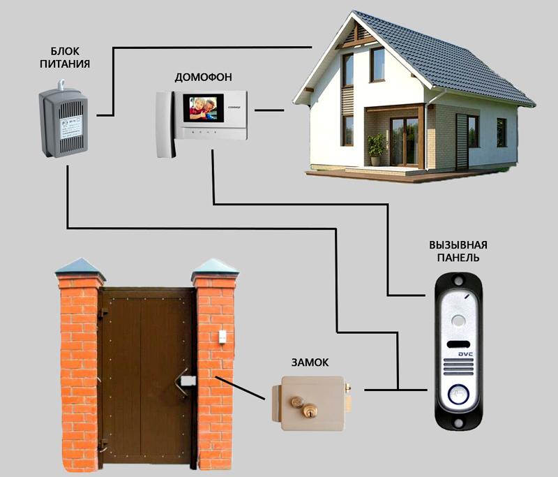 Видеодомофон в частном доме позволяет открывать замок на калитке