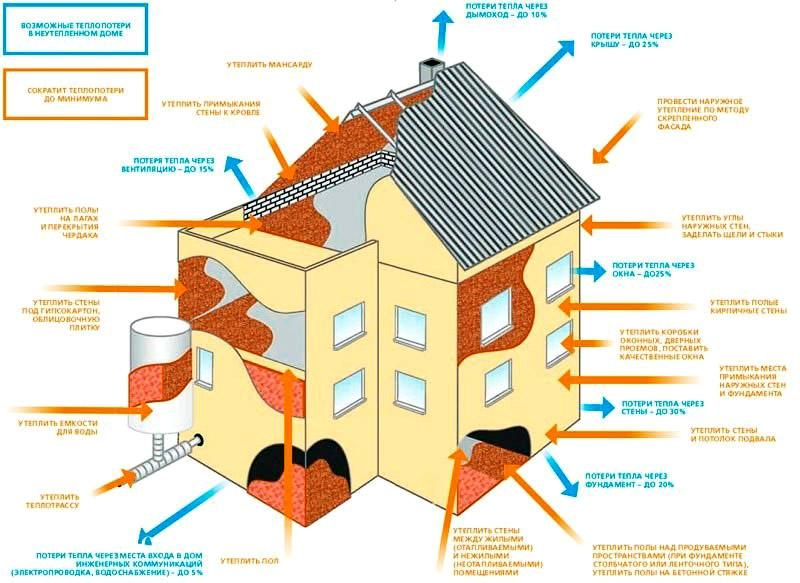 Основные потери тепла и рекомендации по утеплению дома