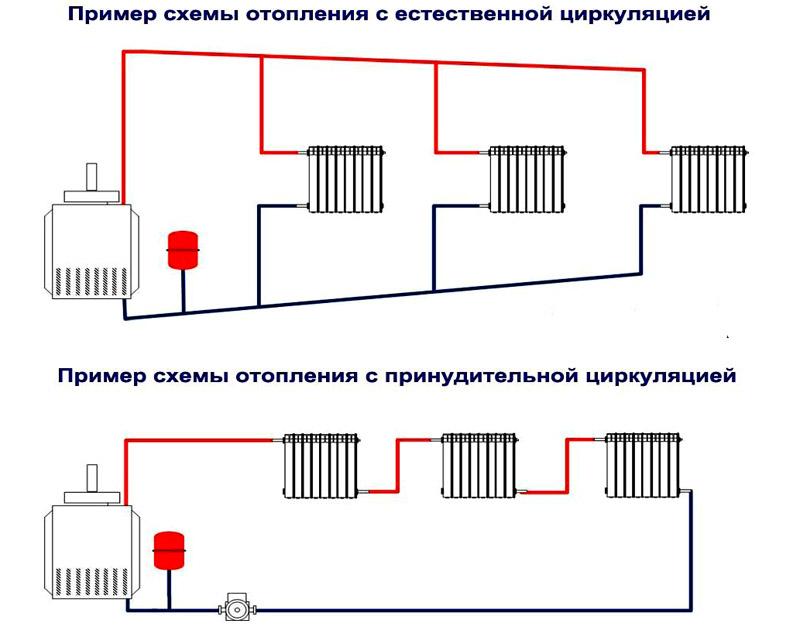 Сравнение систем с естественной и искусственной циркуляцией