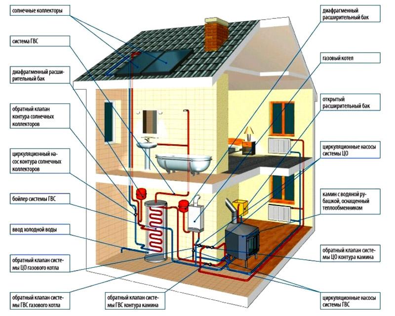 Принцип организации отопления загородного дома
