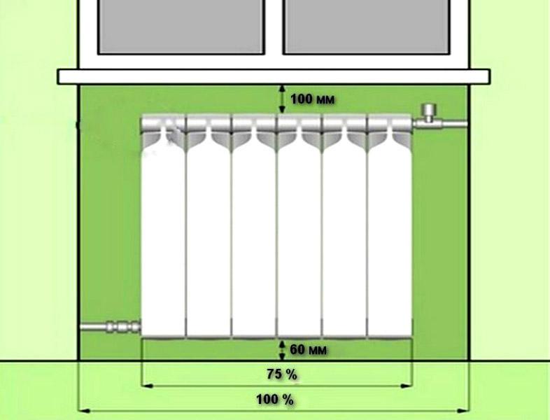 Правильный монтаж радиатора