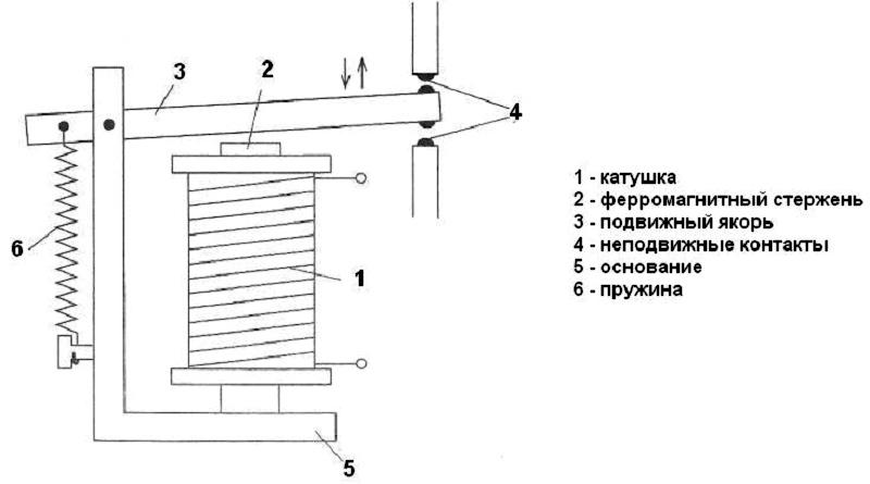 Простейшая схема устройства электромагнитного соленоида