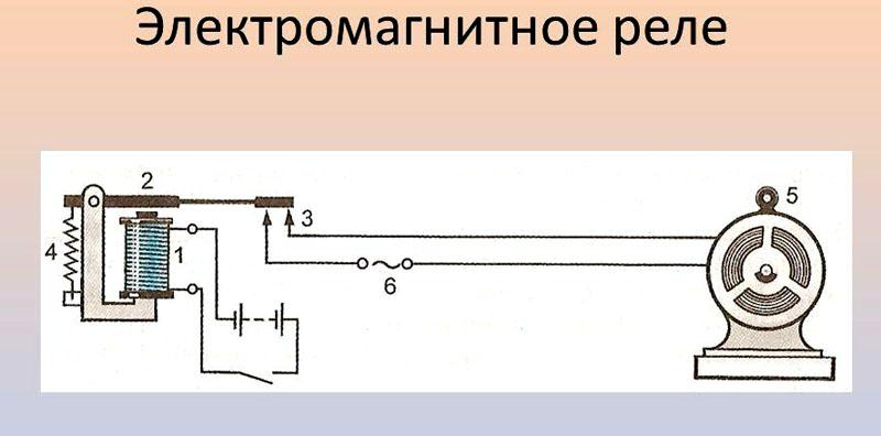 Принцип работы электромагнитного соленоида