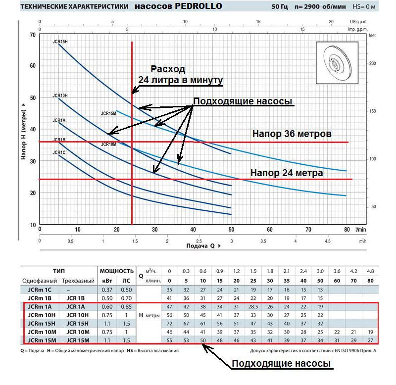 Нелинейная зависимость производительности и напора заставляет применять соответствующие графики для правильного выбора насосной станции
