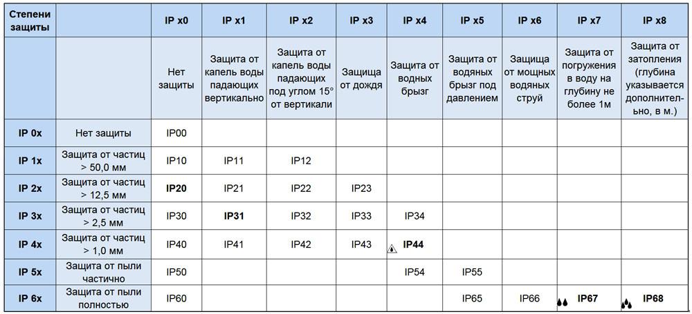 Расшифровка степеней защиты IP для электроприборов