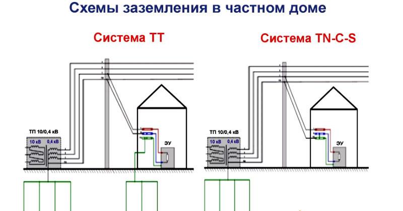 Система TN-C-S в наши дни практически не применяется для защиты электросетей частных домов