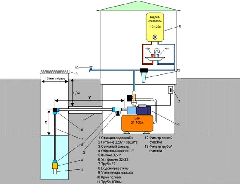 Типовая схема установки насосной станции в частном доме