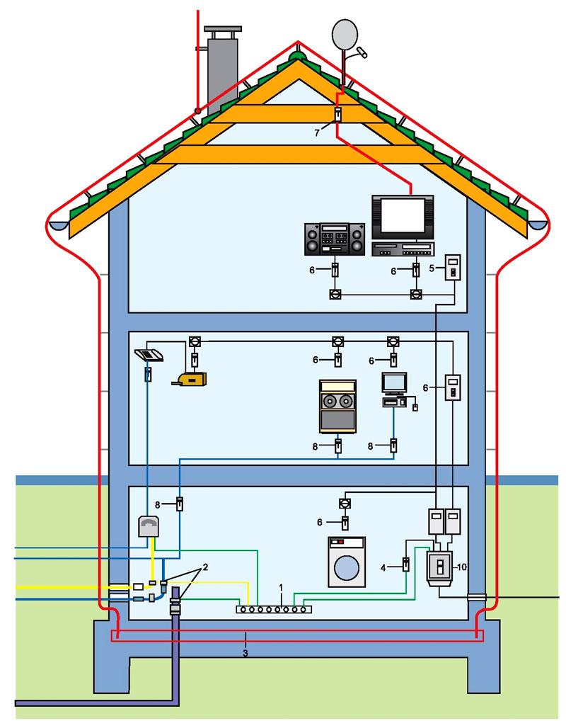 Схема устройства громоотвода в частном доме