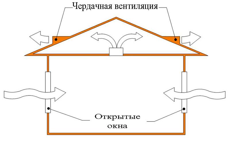 Схема, как должна работать естественная вентиляционная система
