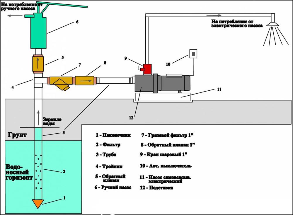 Схема подключения ручного и электрического насосов