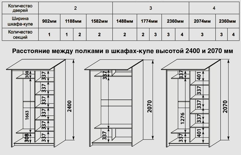 Варианты размещения и размеров мебельной конструкции