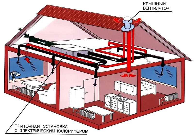 Крышный вентилятор установлен на вентшахту