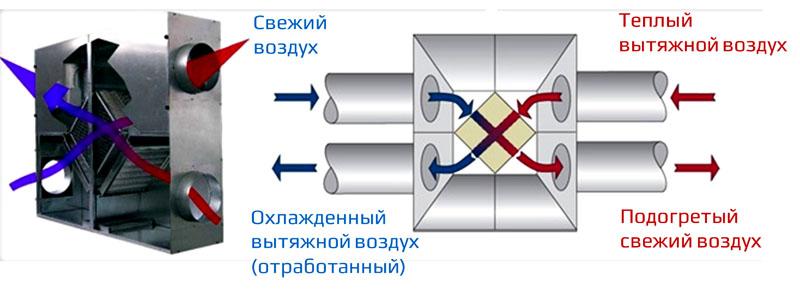 Схема рекуперации внутри приточно-вытяжной установки