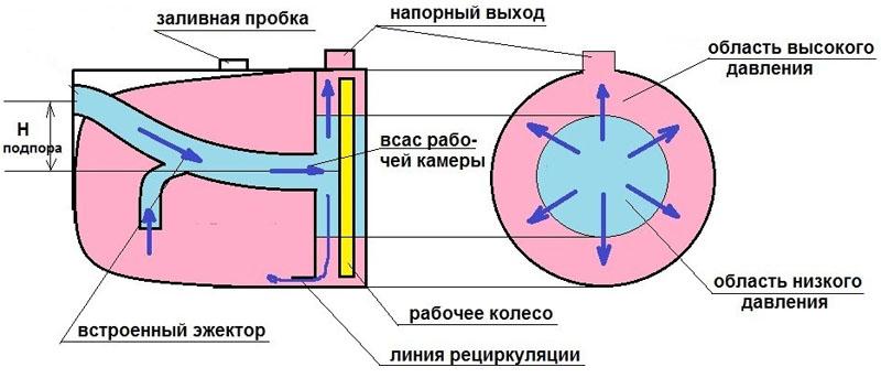 Принцип действия эжектора