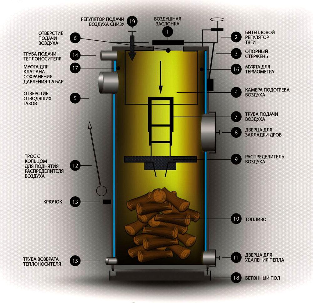 Схема работы агрегата с принципом верхнего горения