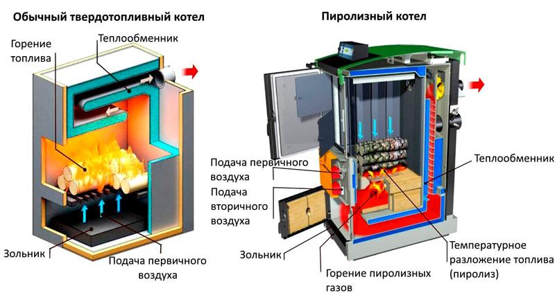 Схема работы обычного и пиролизного котла