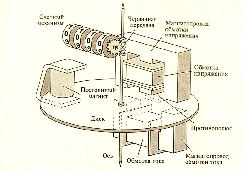 Устройство индукционной модели