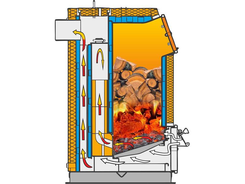 Способ сжигания топлива выбирается индивидуально