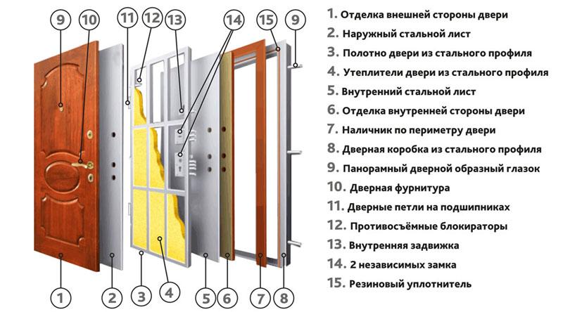 Структура двери