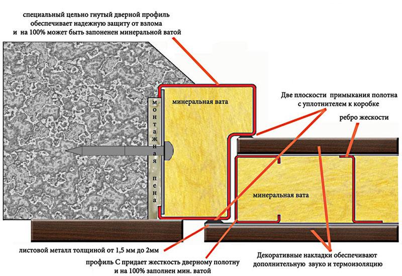 Устройство теплоизоляции с минватой