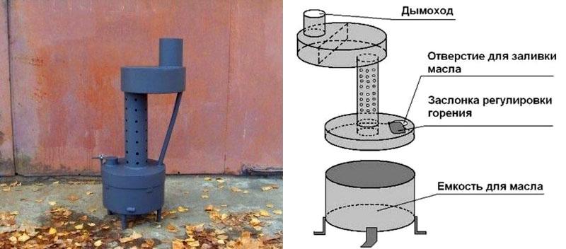 Печка на отработке своими руками: чертежи, видео