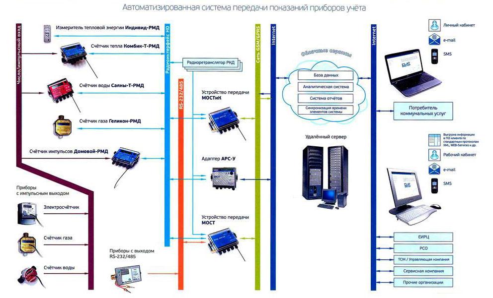 Принцип работы системы контроля сбора данных