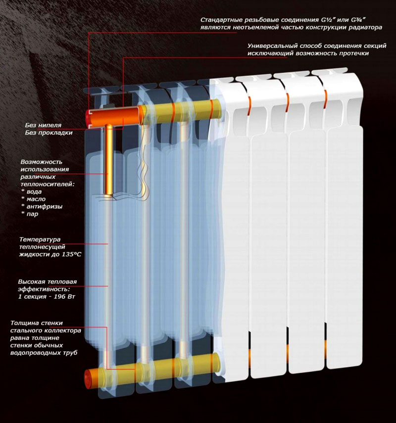Преимущества современных биметаллических радиаторов отопления
