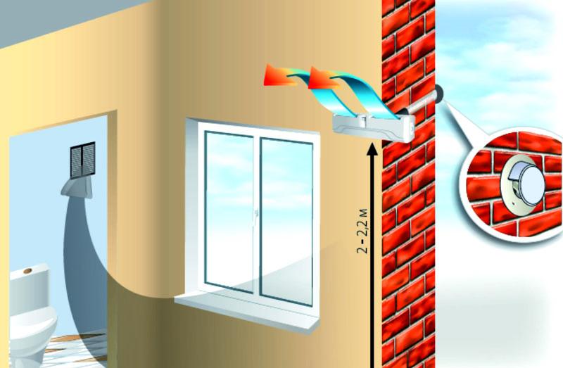 Как работает приточная вентиляция в квартире
