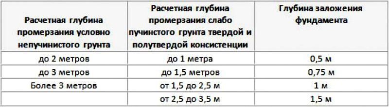 Таблица рекомендуемой глубины заложения ленточного фундамента под частный дом
