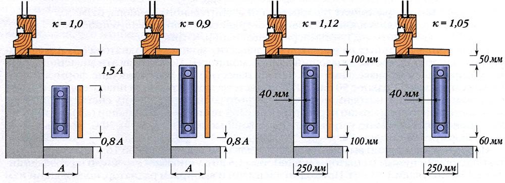 На этом рисунке показано изменение теплоотдачи при разных расстояниях до архитектурных элементов помещения