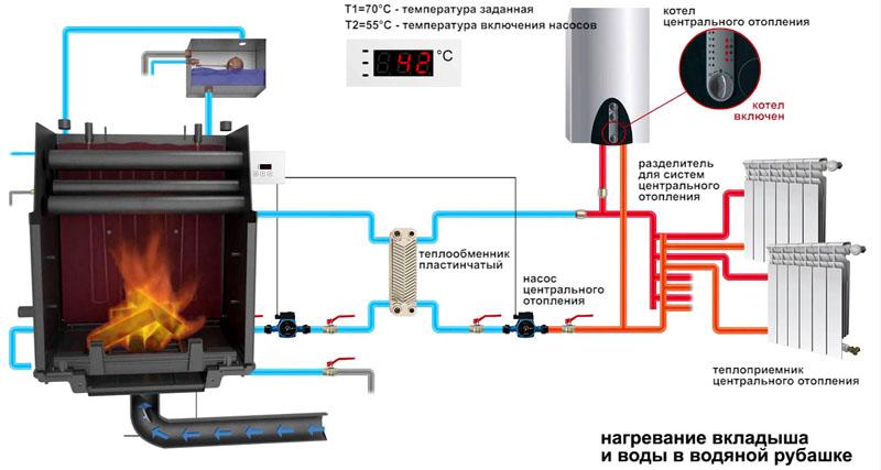 Принципиальная схема комбинированной системы отопления