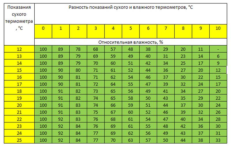 Психрометрическая таблица Ассмана
