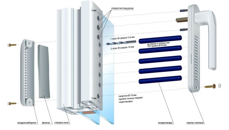 Ручка пластикового окна со сквозными отверстиями для вентиляции