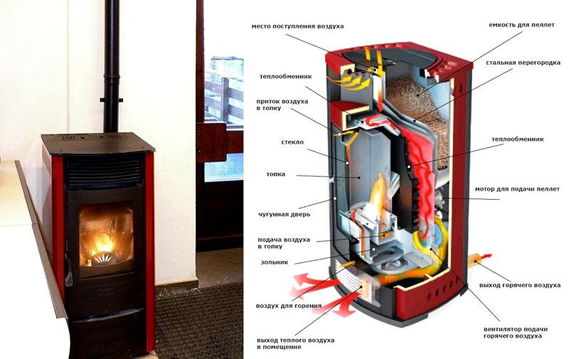Внешний вид и принципиальная схема дровяного камина для дома длительного горения