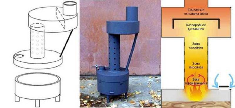 Принцип работы печки на отработке с пиролизным процессом