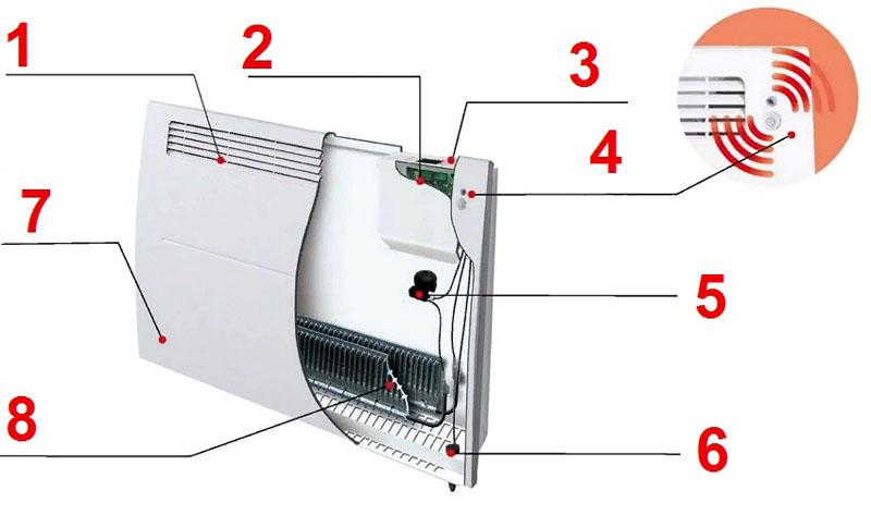 Основные компоненты современного конвектора с электронным термостатом