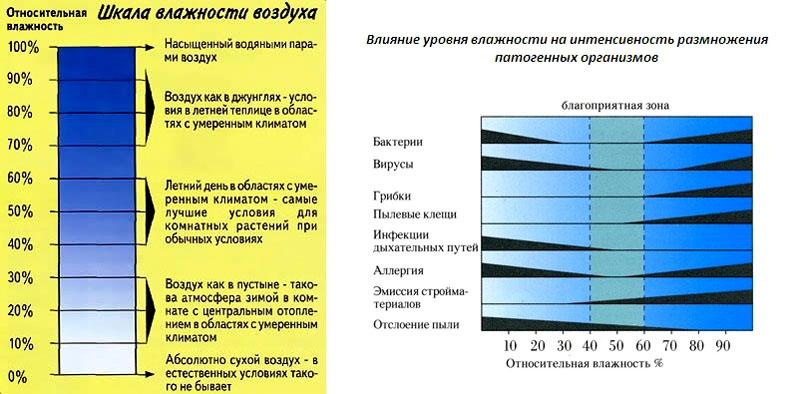 Зависимость качества воздуха от уровня влажности