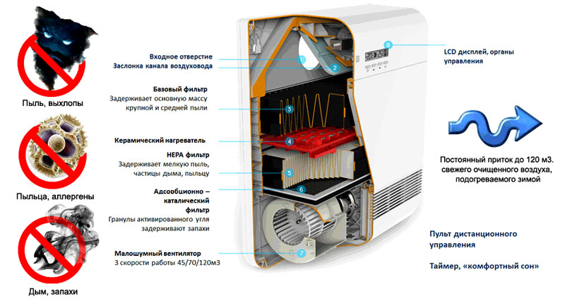 Приточная вентиляционная установка Тион Бризер 02
