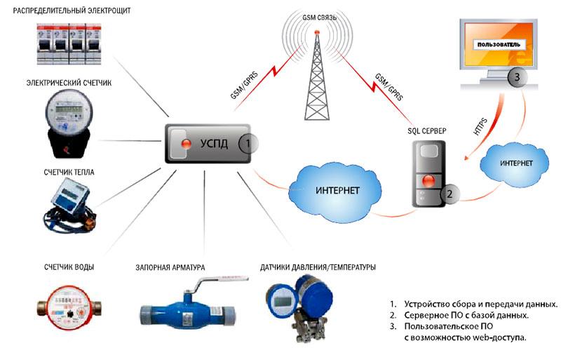 Принципиальная схема передачи данных
