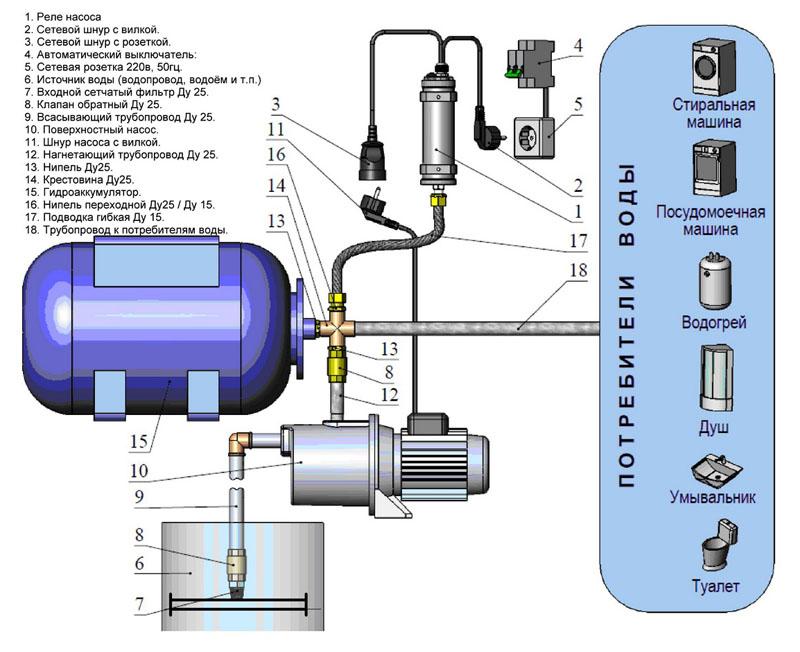 Схема подключения споверхностным насосом