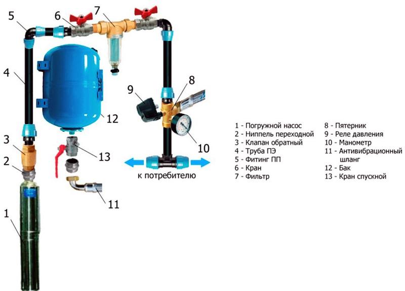 Схема подключения с погружным насосом