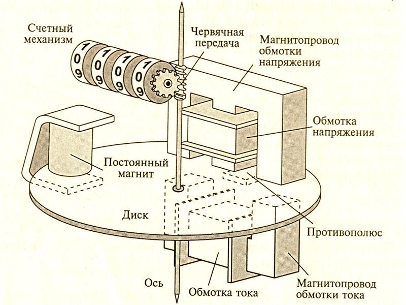 Схематичное изображение индукционной модели