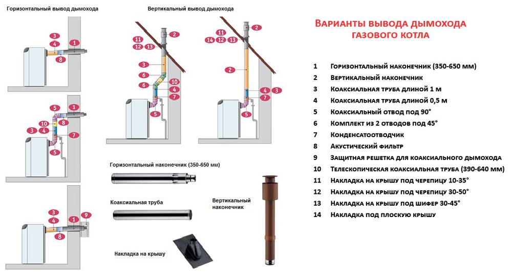 Схема и принцип работы дойного трубопровода