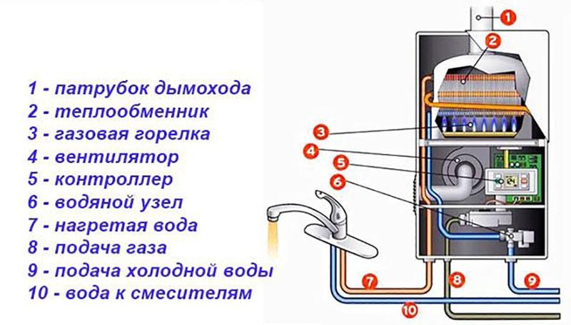 Устройство газовой колонки включает в себя: водяной узел, систему розжига, датчик пламени, запальник и предохранительный клапан