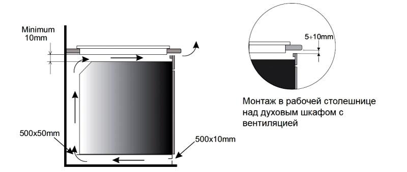 Во время установки важно оставить зазоры до 10 мм для вентиляции