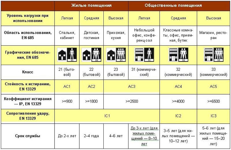 Классификация линолеума по классам