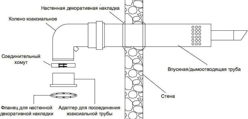 Конструкция коаксиальной трубы