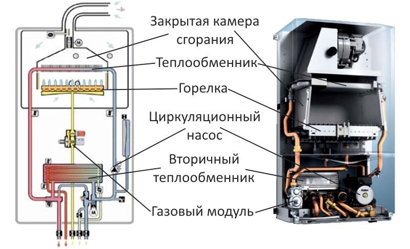 Схема конструкции двухконтурного газового котла с закрытой камерой сгорания