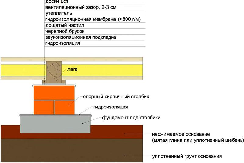 Схема сооружения пола по лагам с использованием цементно-стружечных плит
