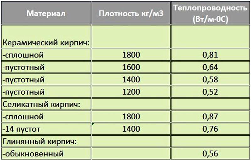 Теплопроводность разных видов кирпичей